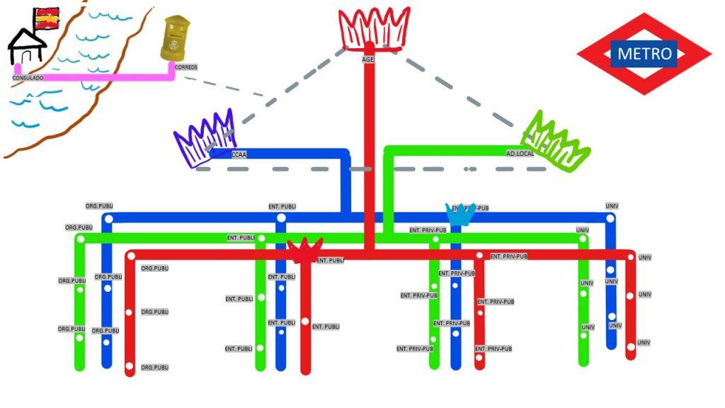 mnemotecnia para el registro electrónico 4
